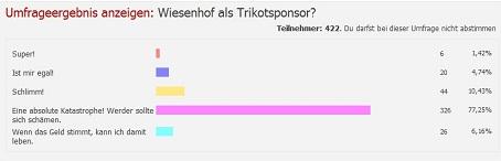 Werder_Umfrage