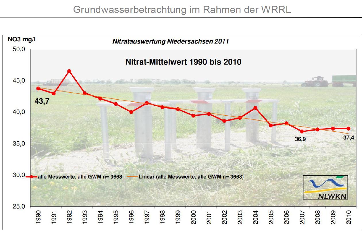 Abb.3: mittlere Nitratwerte seit 1990 bis 2010 in Niedersachsen