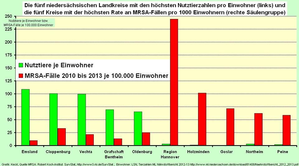 Nutztiere je Einwohner und MRSA-Fälle je 100000 Einwohner