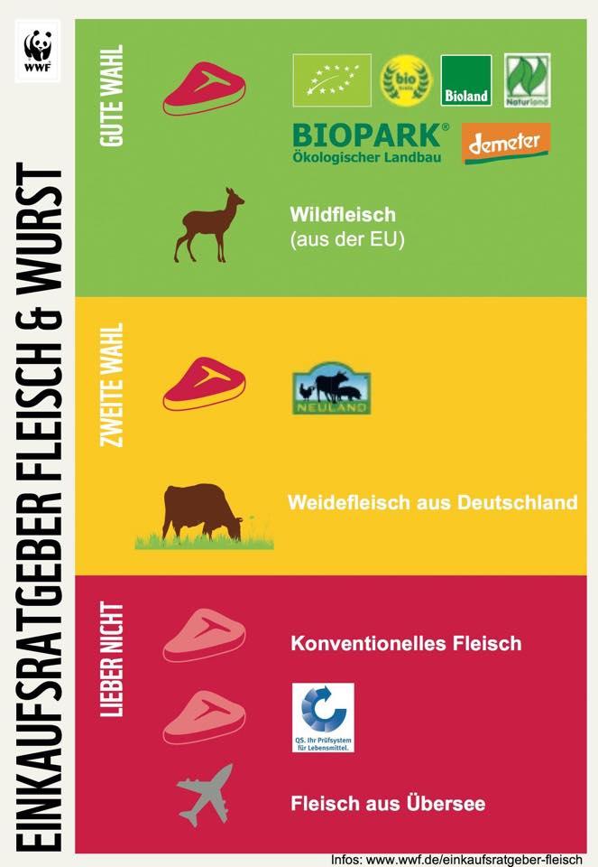 Die WWF-Fleischampel