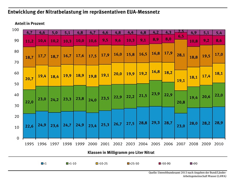Entwicklung der Nitratbelastung im für Deutschland repräsentativeren EUA-Messnetz (723 Messstellen)