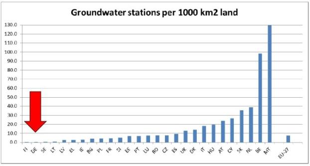 Grundwassermessstationen_EU-Vergleich_2013