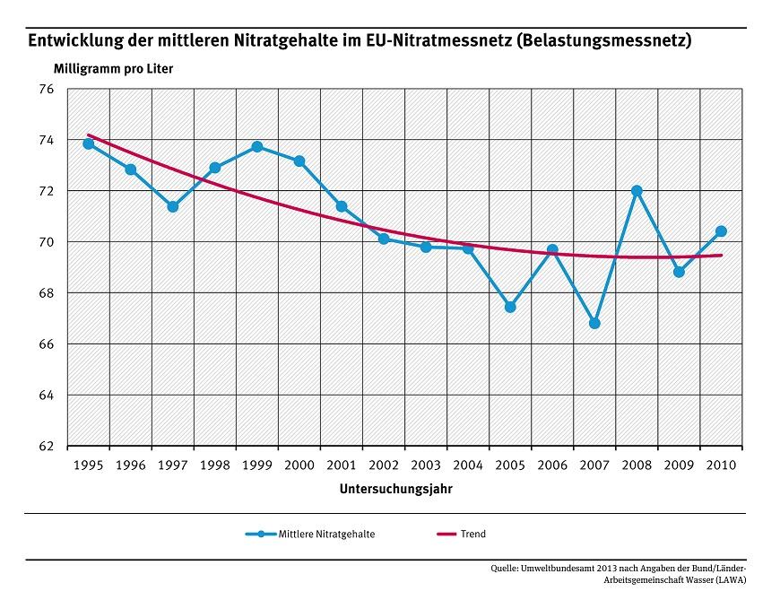 """Entwicklung der mittleren Nitratgehalte im EU-Nitratmessnetz (im für Deutschland nicht repräsentativen """"Belastungsmessnetz"""", das nur 160 Messstellen hat). Die Schwankungen der Werte sprechen für einen sehr schwach abgesicherten """"Trend"""" und machen die Werte/ Wertermittlungen von 07 - 09 erklärungsbedürftig!"""