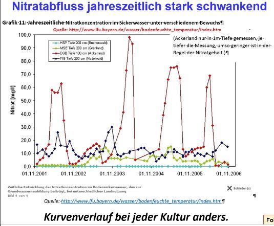 nitratkonzentration_sickerwasser