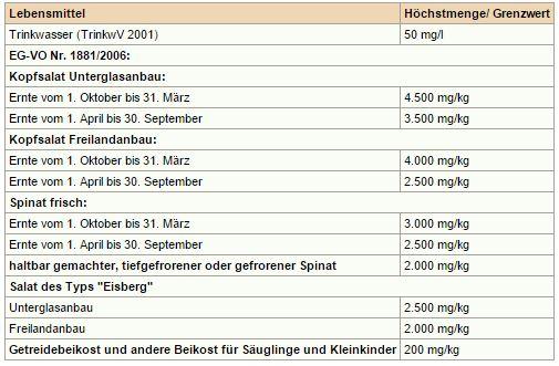 Höchstmengenregelungen zu den Nitratgehalten in unterschiedlichen Lebensmitteln. Quelle: http://www.lgl.bayern.de/lebensmittel/chemie/kontaminanten/nitrat/