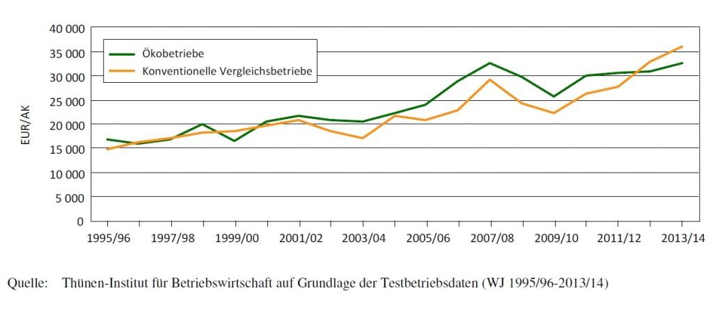 Entwicklung des Gewinns plus Personalaufwand je AK in ökologischen und vergleichbaren konventionellen Betrieben in Deutschland