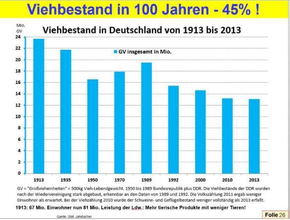 viehbestand_deutschland_100jahre_keckl