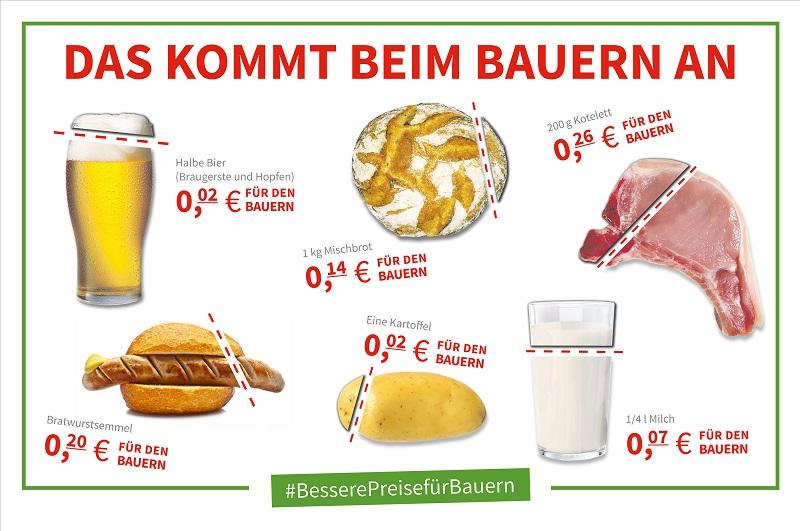 Ein Grund für die schwierige Lage auf vielen bayerischen Bauernhöfen: Von dem Geld, das Verbraucher für Lebensmittel ausgeben, erhalten Landwirte immer weniger. © BBV