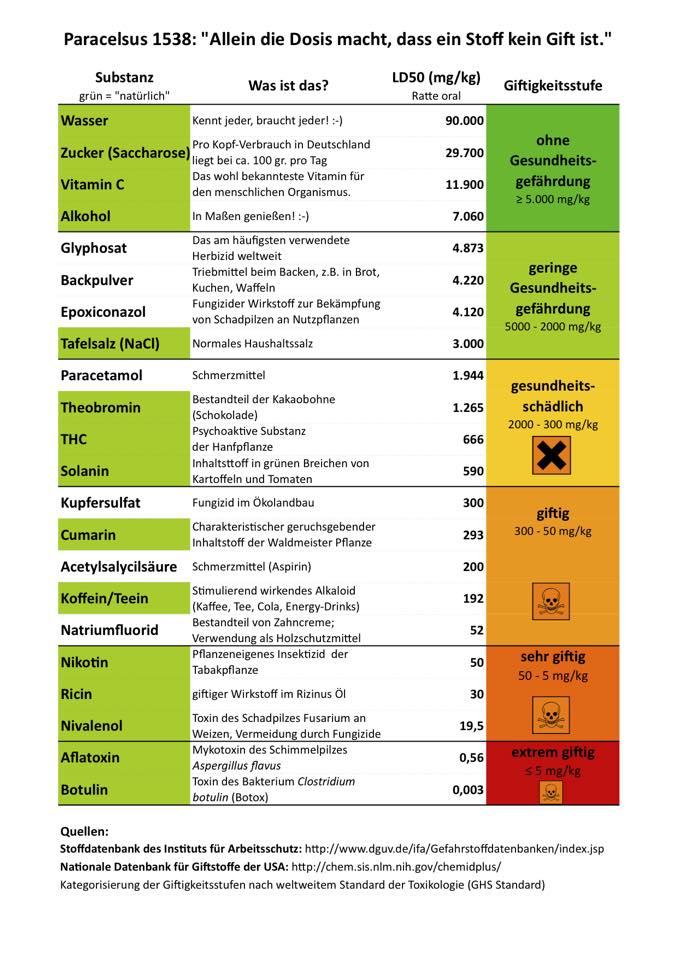Übersicht der Toxität verschiedener Substanzen