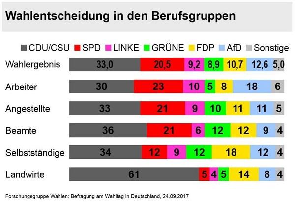 Grafik zum Wahlergebnis. Landwirte wählten zu 61% CDU, 5% SPD, 5% Grüne, 4% Linke, 14% FDP und 8% AfD