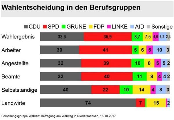 gerade einmal 1% der landwirte in Niedersachsen haben Grün (und damit auch Christian Meyer) gewählt