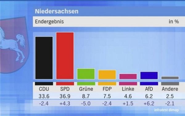 Der der Landtagswahl in Niedersachsen am 15. Oktober 2017 errang die SPD einen Wahlsieg. Aufgrund der hohen verluste von Grünen wurde aber Rot-Grün abgewählt.