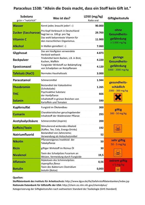 Liste + Vergleich von Toxität Glyphosat und andere Stoffe