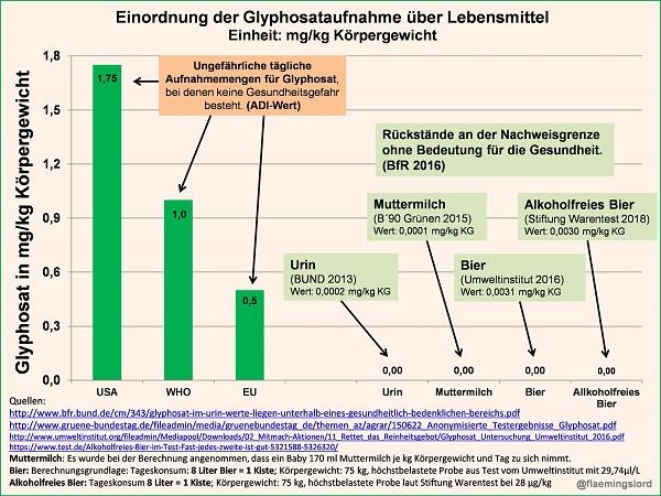 In dieser Grafik sind die gemessenen Mengen an Glyphosat aus verschiedenen Untersuchungen ins Verhältnis mit den akzeptablen täglichen Aufnahmemengen (=ADI) gesetzt. Annahme zu den Bierzahlen: Tageskonsum beträgt eine Kiste Bier (8 Liter).