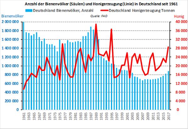 Anzahl der Bienenvölker und Honigerzeugung in Deutschland: