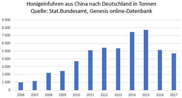 Chinas Honigexporte nach Deutschland