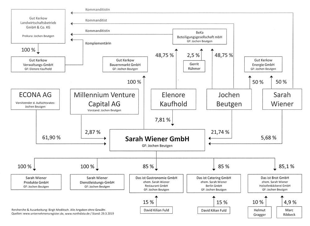 Firmengefelcht Gut Kerkow-Grafik