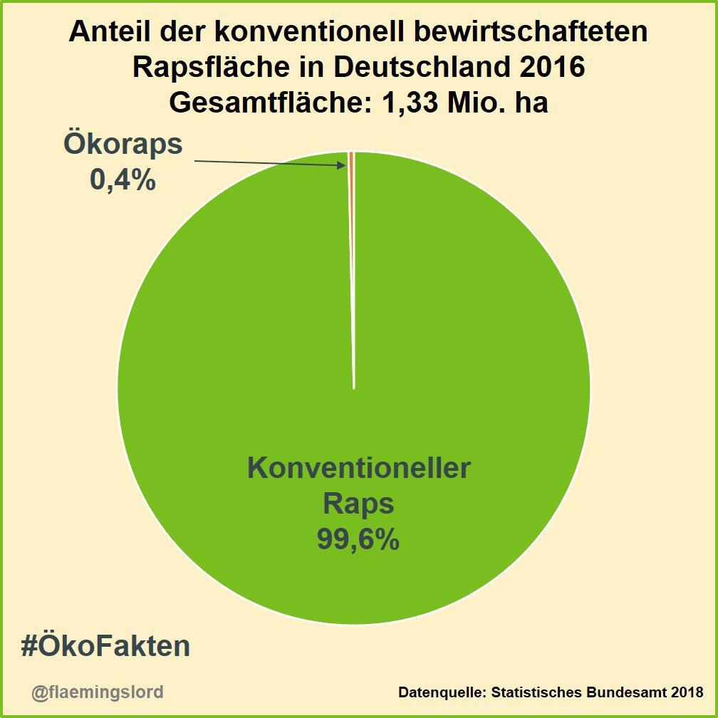 nur 0,4% der Rapsanbaufläche in Deutschland werden ökologisch erzeugt