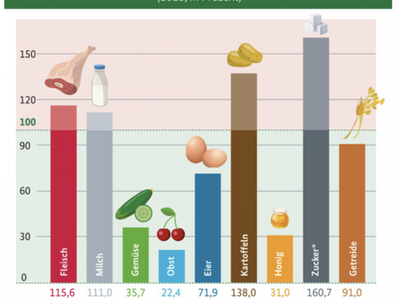 Thema Landwirtschaft in der Wochendämmerung